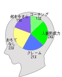 ESWEATの仕事脳